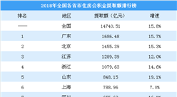 2018年各省市住房公積金提取排行榜:廣東提取額最高 安徽提取率最高(圖)