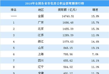 2018年各省市住房公积金提取排行榜:广东提取额最高 安徽提取率最高(图)