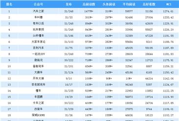 2019年5月全國汽車行業微信公眾號排行榜(TOP25)