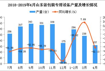 2019年1-4月山东省包装专用设备产量同比下降29.16%