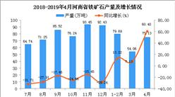 2019年1-4月河南省铁矿石产量为216.43万吨 同比增长14.43%