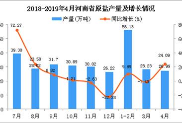 2019年1-4月河南省原盐产量为111.35万吨 同比下降1.17%