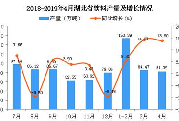 2019年1-4月湖北省飲料產量為316.05萬噸 同比增長8.6%