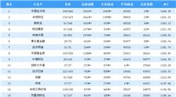 2019年5月全国金融微信公众号排行榜(TOP25)