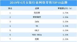 2019年4月女裝行業TOP10品牌排行榜