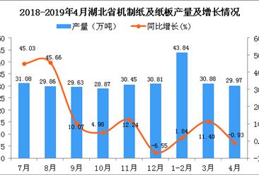 2019年4月湖北省机制纸及纸板产量及增长情况分析