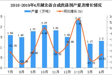 2019年1-4月湖北省合成洗涤剂产量为4.78万吨 同比下降12.61%
