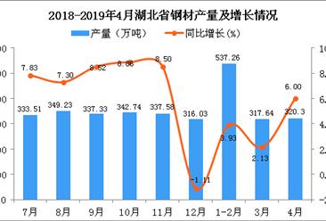 2019年1-4月湖北省鋼材產量為1171.45萬噸 同比增長3.66%