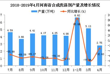 2019年1-4月河南省合成洗涤剂产量为14.5万吨 同比下降79.78%