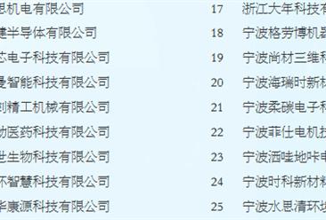 """2019年""""宁波最具投资价值企业""""30强榜单出炉(附榜单)"""