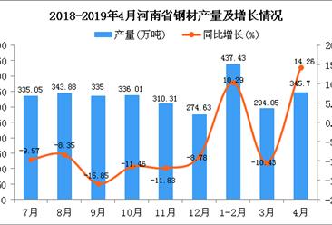 2019年1-4月河南省鋼材產量為1076.74萬噸 同比下降3.73%