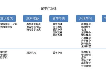教育部发布2019年第一号留学预警 2019年留学行业发展现状分析(图)