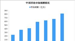 超6成大學生有青春痘困擾 藥妝成新寵市場潛力大(圖)