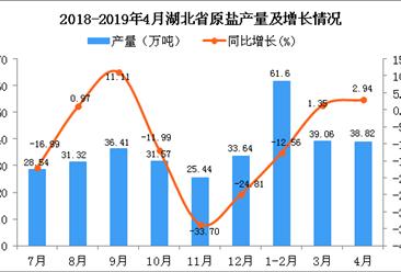 2019年1-4月湖北省原盐产量为139.48万吨 同比下降4.92%