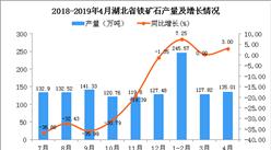 2019年1-4月湖北省鐵礦石產量為509.09萬噸 同比增長4.41%