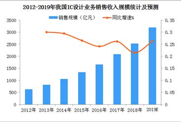 2019年中国集成电路设计行业发展现状及规模预测(图)