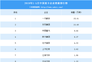 2019年1-5月中國重卡企業銷量排行榜(TOP10)