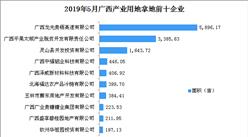产业地产投资情报:2019年5月广西产业用地拿地企业100强排行榜
