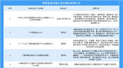 2019年中國集成電路行業政策及發展現狀分析(附圖表)