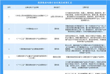 2019年中国集成电路行业政策及发展现状分析(附图表)