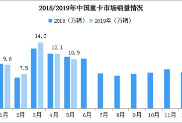 市場疲弱需求低迷!5月重卡市場銷量同環比雙雙下滑(圖)