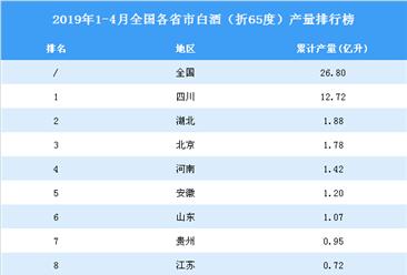 2019年1-4月全国各省市白酒产量排行榜top20