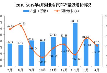 2019年4月湖北省汽車產量及增長情況分析