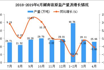 2019年1-4月湖南省原盐产量为102.53万吨 同比下降4.68%