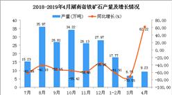2019年1-4月湖南省鐵礦石產量為33.75萬噸 同比下降64.1%