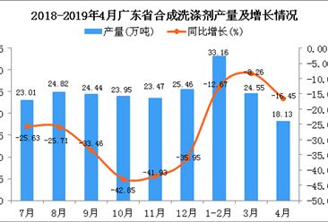 2019年1-4月广东省合成洗涤剂产量为75.4万吨 同比下降12.76%