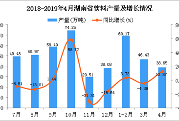 2019年1-4月湖南省飲料產量為156.16萬噸 同比下降2.16%