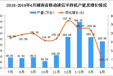 2019年1-4月湖南省手机产量为885.12万台 同比增长199.21%