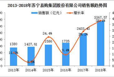 2018年中国连锁百强:苏宁易购门店总数暴增183%(附图表)