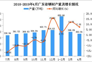 2019年1-4月廣東省鋼材產量為1388.52萬噸 同比增長4.66%