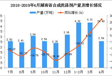 2019年1-4月湖南省合成洗涤剂产量为11.17万吨 同比下降11.7%