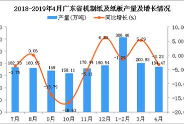 2019年1-4月广东省机制纸及纸板产量同比下降0.4%