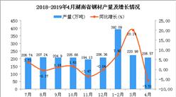 2019年1-4月湖南省鋼材產量為821.7萬噸 同比增長10.61%