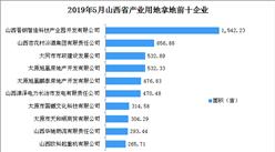 產業地產投資情報:2019年5月山西省產業用地拿地企業50強排行榜
