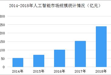 2019年我国人工智能市场规模及发展趋势预测(附产业链全景图)