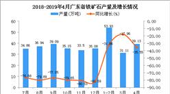 2019年1-4月廣東省鐵礦石產量為127.22萬噸 同比下降28.44%