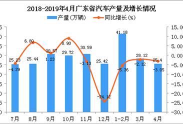 2019年1-4月廣東省汽車產量為95.11萬輛 同比下降3.38%