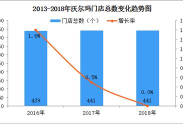 2018年中国连锁百强:沃尔玛销售额保持增长(附图表)