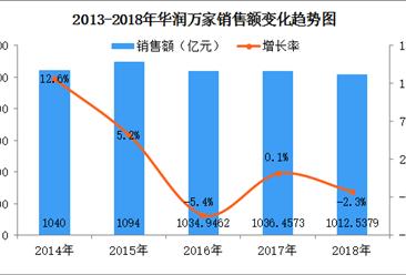2018年中国连锁百强:华润万家门店数微增(附图表)