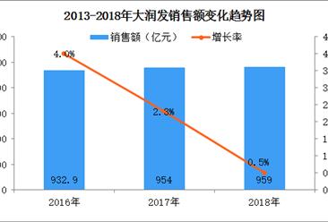 2018年中国连锁百强:大润发门店数突破400家(附图表)