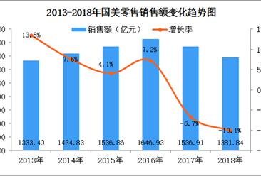 2018年中国连锁百强:国美零售门店数连续两年下降后首现正增长(附图表)