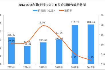 2018年中国连锁百强:物美科技门店数量突破1000家(附图表)