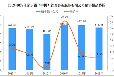 2018年中国连锁百强:家乐福销售额、门店数量均下降(附图表)