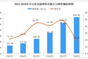 2018年中国连锁百强:中石化易捷销售额达620亿元 持续增长(附图表)