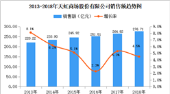 2018年中国连锁百强:天虹商场门店数量为250家 彩世界APP最新版下载增长11.6%(附图表)