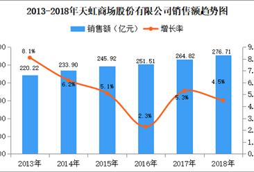 2018年中国连锁百强:天虹商场门店数量为250家 同比增长11.6%(附图表)